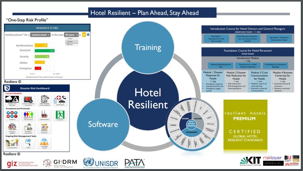 Hotel Resilience