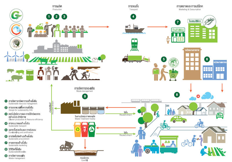 Sustainable Consumption and Production: Policy Support Component